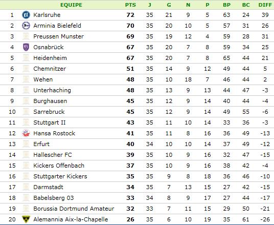 [ALL] Karlsruher SC (2.Bundesliga) - Page 2 3liga10