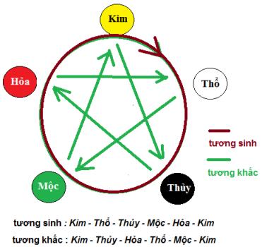 Ngũ hành - Dịch học Hùng Việt ( hiệu chỉnh ) Image012