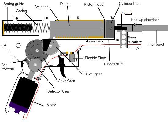 Schéma gear box Gearbo10