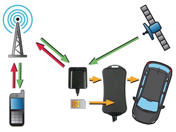 [AUTO] Alarmes voiture échelle 1/1 Hamgsm10