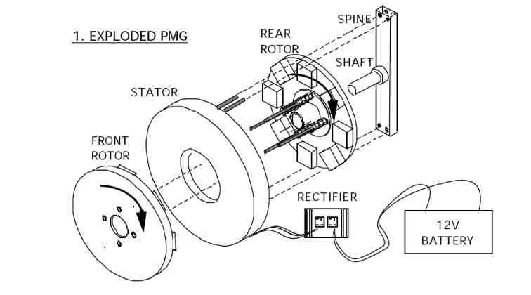 Generador eólico casero Genera10