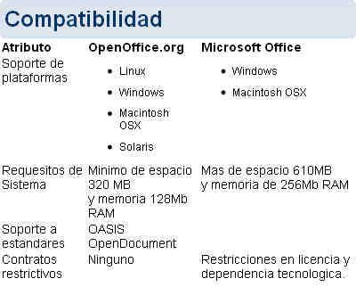 OpenOffice Suite Ofimática Openof11
