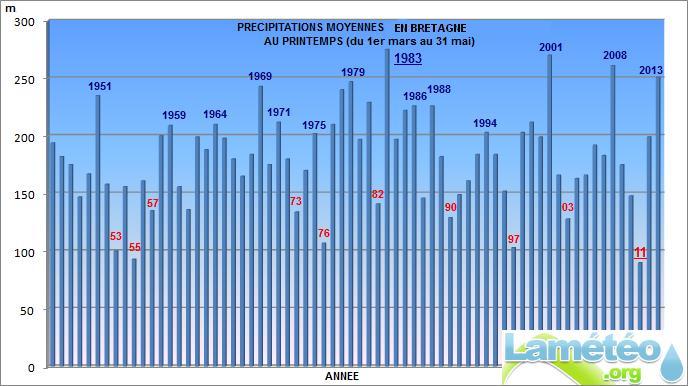 Bilans climatologiques mensuels et trimestriels pour la France Print_10