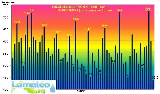 Bilans climatologiques mensuels et trimestriels pour la France Print_11