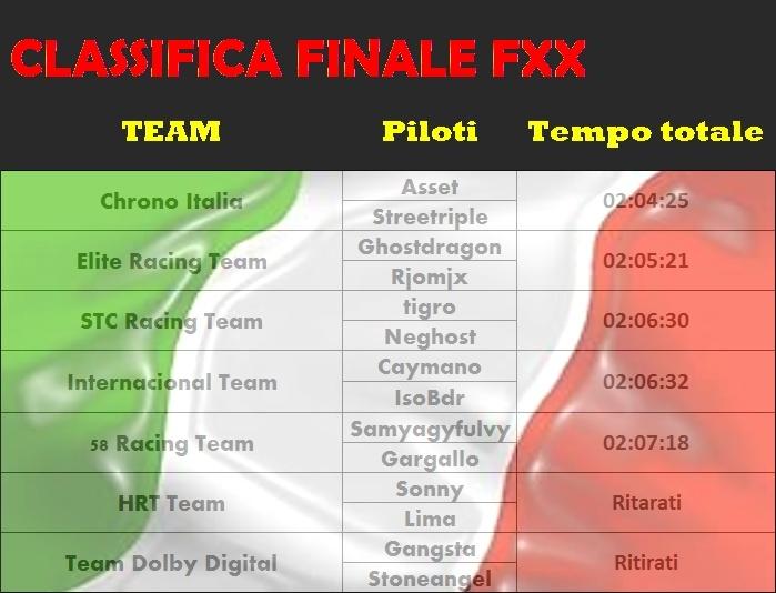 [ENDURANCE] Ferrari Fxx Italian Race CLASSIFICHE Classi16