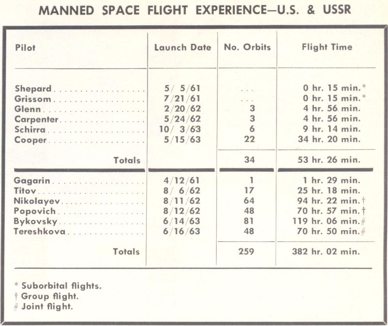 Vostok 5, Vostok 6 - 14, 16 juin 1963 - 1ers vols conjoints 63072212