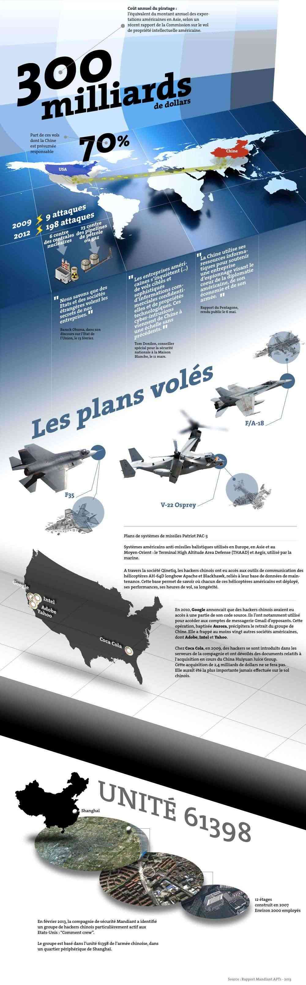 cyber espionage chinois contre US (puis d'autres..) Aaa13