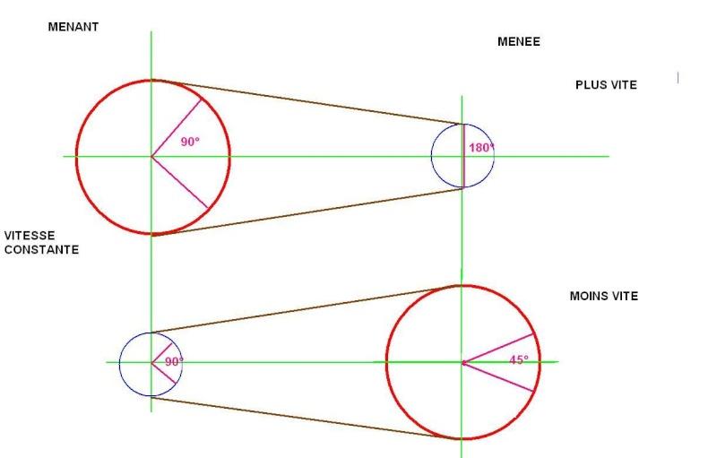 mécanique et systèmes Poulie10