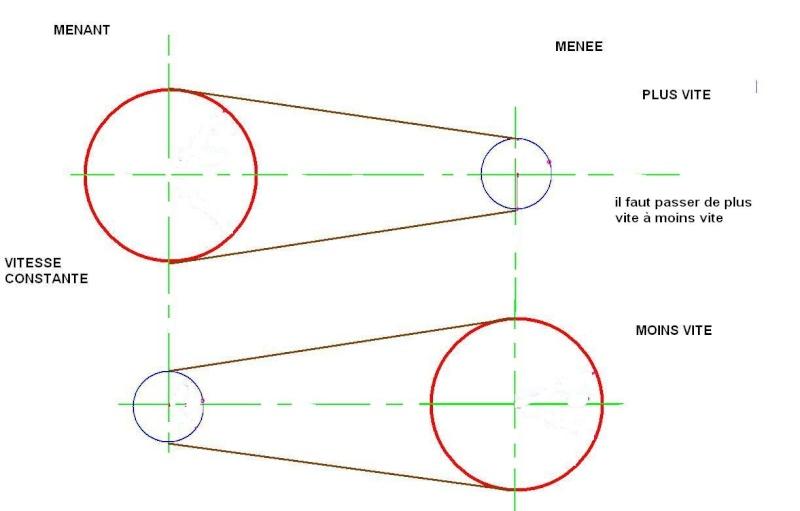 mécanique et systèmes Poulie13