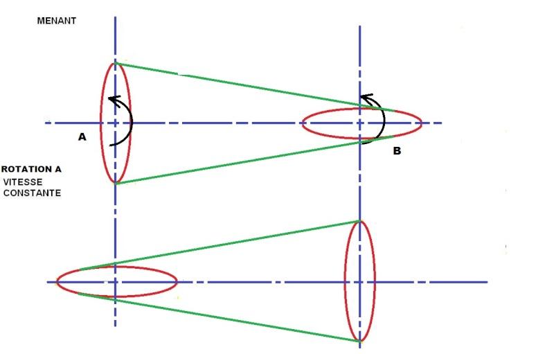 mécanique et systèmes Poulie14