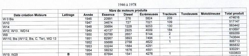 Recensement moteurs BERNARD - Page 5 1946_a11