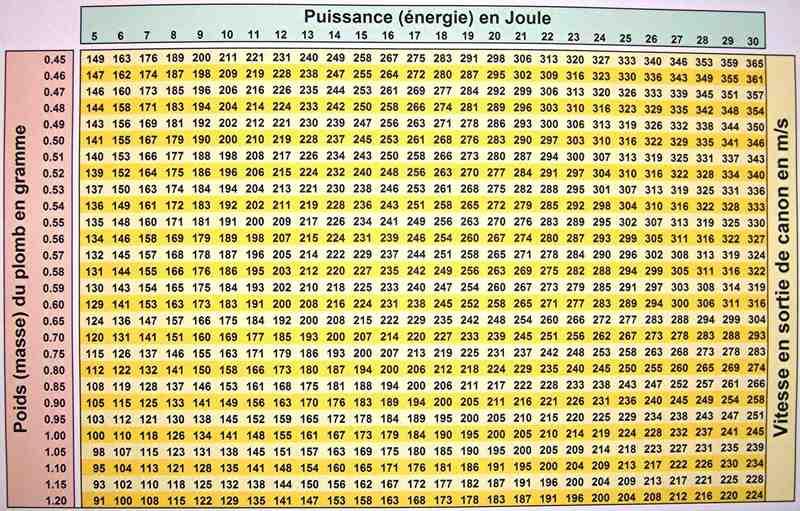 Calculateur de fps / joules / velocité... Joules10
