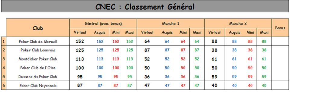 Classement Championnat CLub des Clubs Cdc11