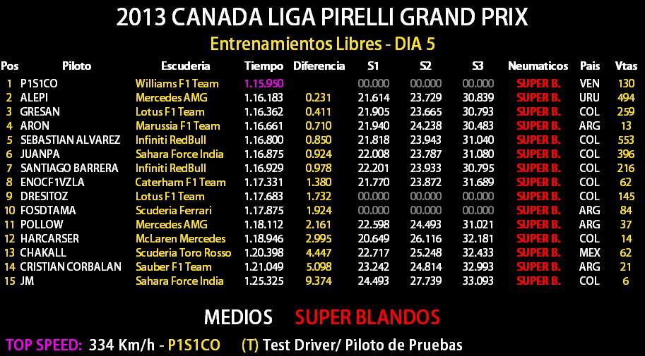 07 - Torneo F1/ Canada, Montreal Dia_511