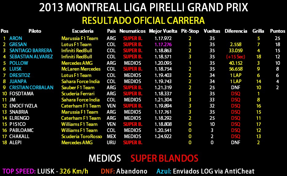 07 - Torneo F1/ Canada, Montreal Result16