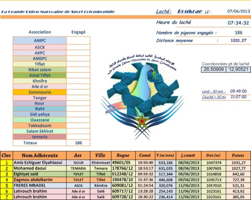 Résultat Boukraa National 2013 Rasult10