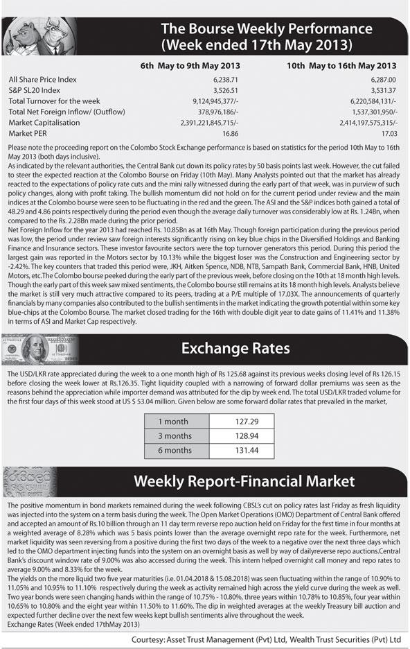 Market sentiments heading towards further optimism Z_p-5211
