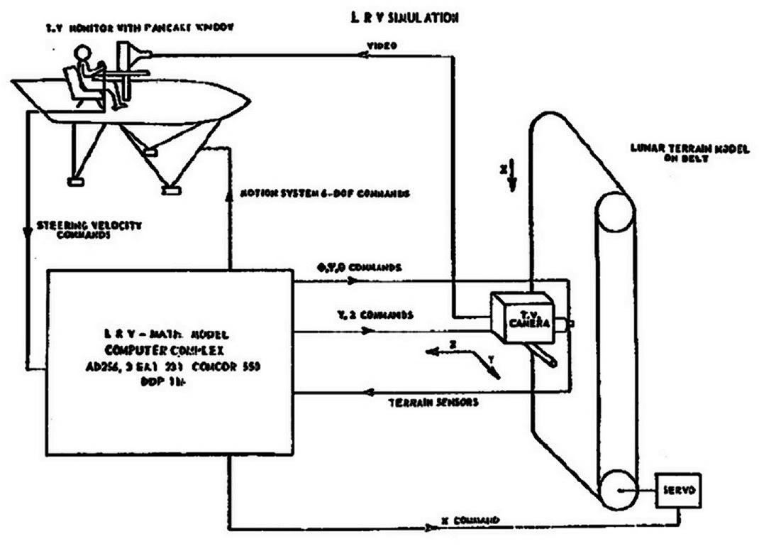 Apollo Lunar Mission Simulators  Smk-2310
