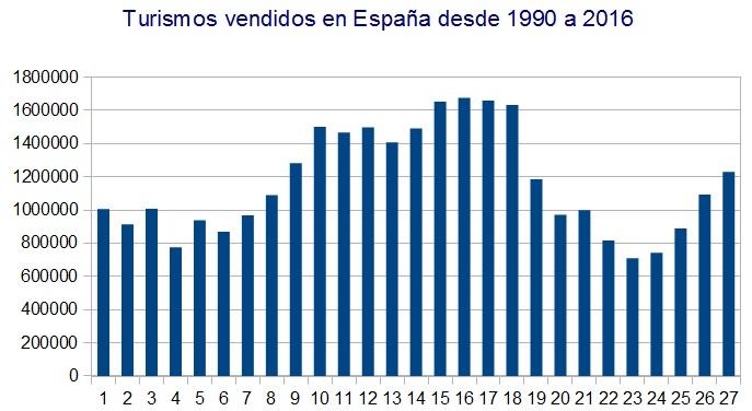 ¿Cuantos coches se venden en España? Ventas10
