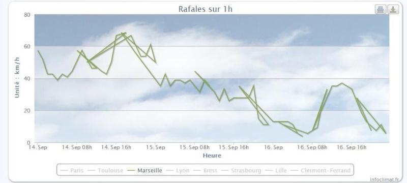2012: le 15/09 à 13h25 environ - Un phénomène troublant - grasse - Alpes-Maritimes (dép.06) Rafale11