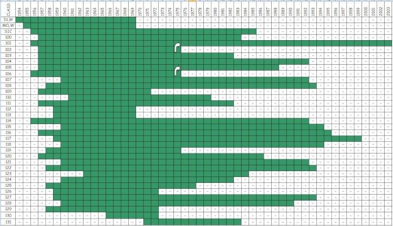 First Generation DMUs - Timeline Fgdmu_10