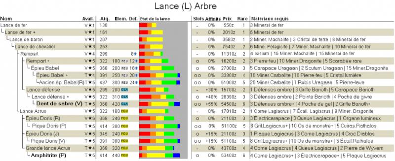Arbre Généalogique de la Lance Arbre_14