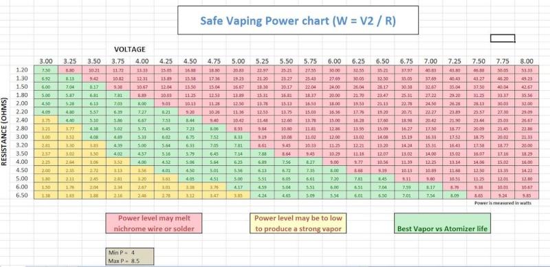 voltage max avec dual coil 2.1 ohms ? Tablea12