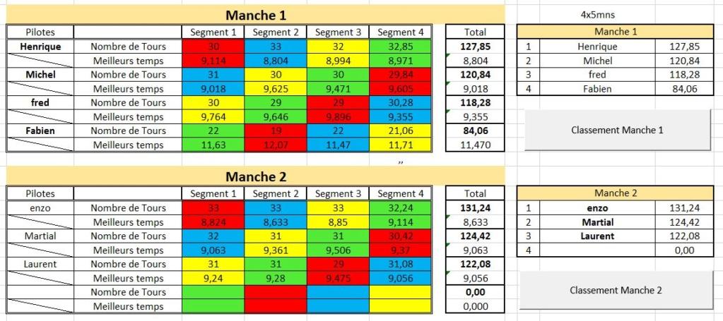 Manche 7: Championnat F1 Policar vendredi 15 mars2 019 Aaa210