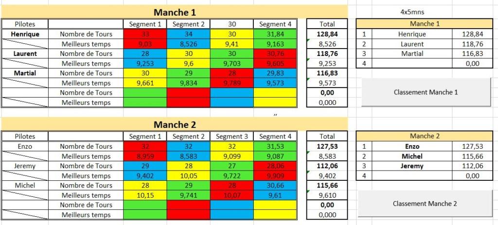 Manche 9: championnat F1 Policar vendredi 10 mai 2019 Captur41