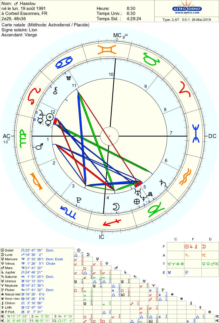 Nœud nord en V qui êtes-vous ?  Astro_11