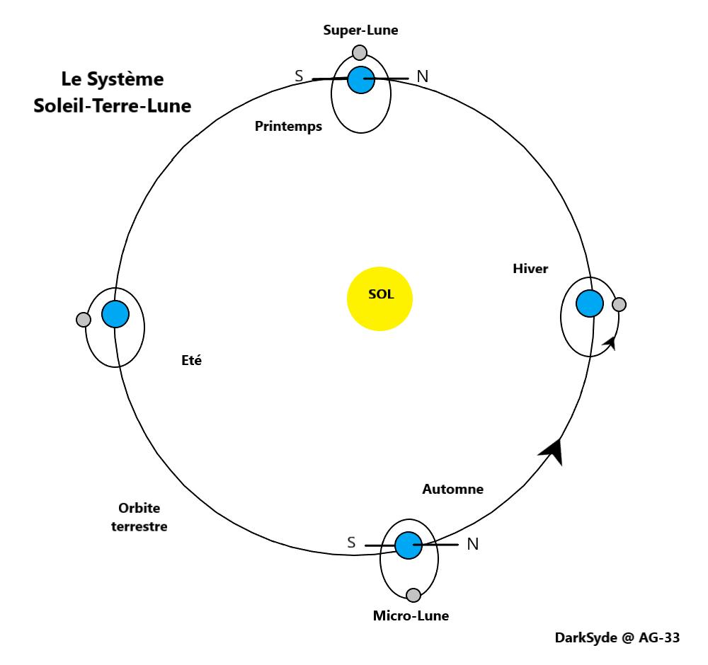 La Super Lune, c'est quoi ? Terre-11
