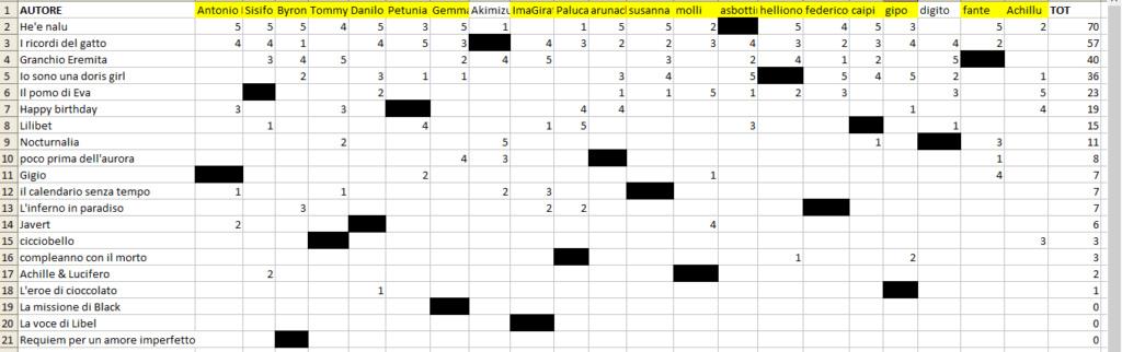 Different Rooms - Quarto Step - Vincitori e classifiche - Pagina 2 410