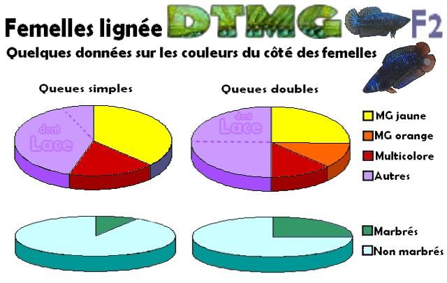 Lignée DTPK MG F2 Pource11