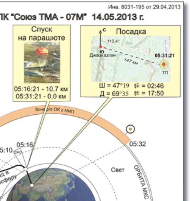 Lancement, amarrage et atterrissage de Soyouz TMA-07M  - Page 3 Corelr10