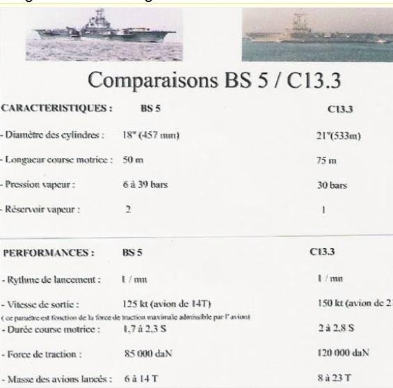 Porte-avions et catapulte ? Cat110