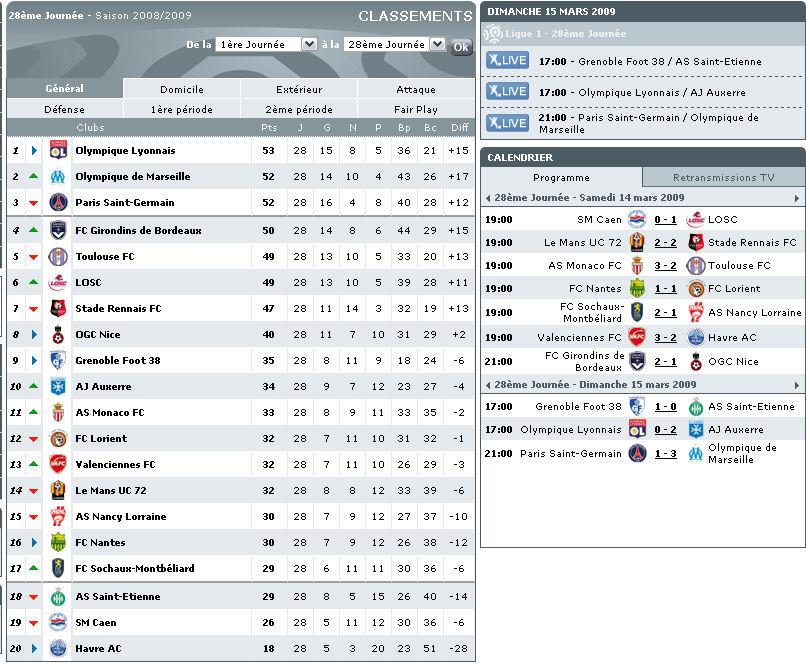 Championnat L1 - Saison 2008/2009 - Page 3 Tablea12