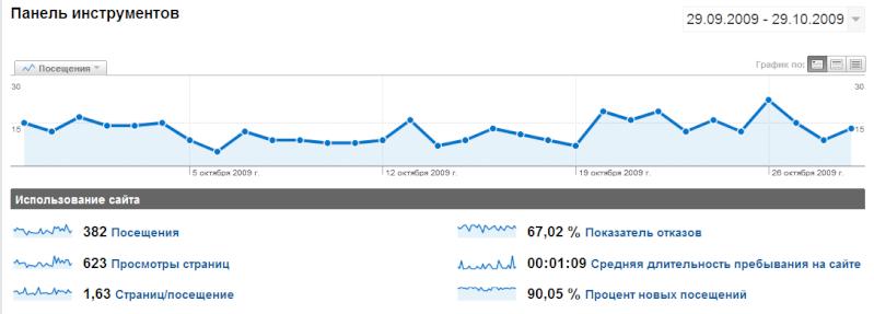 Интеграция Google Analytics на форумах Forum2x2 Statis10