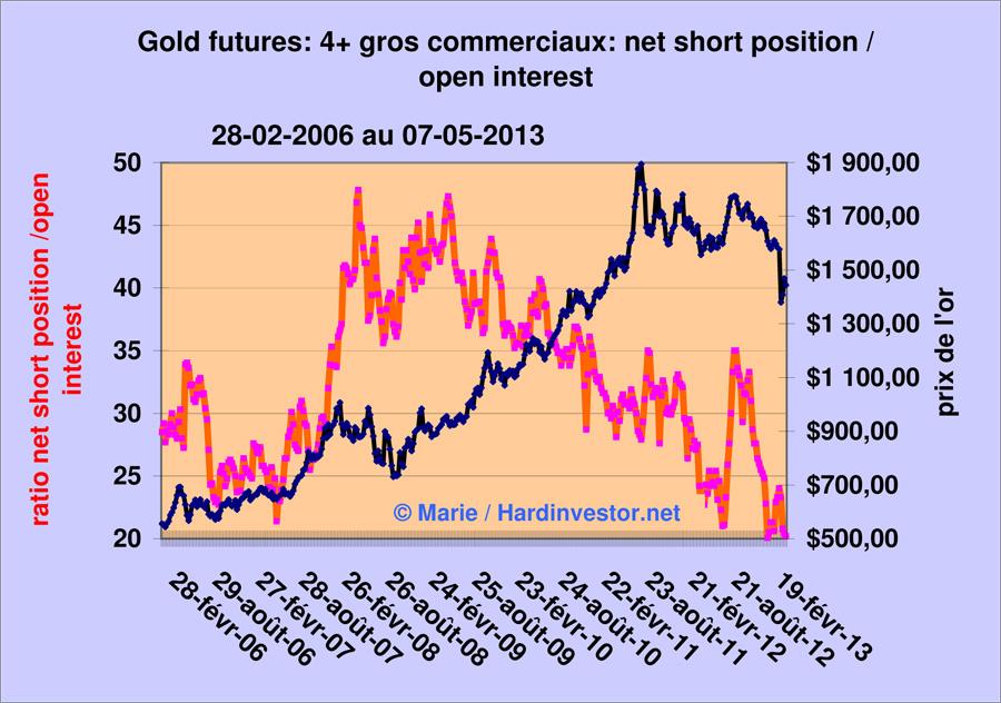 Marché or et argent /Comex / positions des bullions banks / infos en mensuel - Page 4 Gold_410