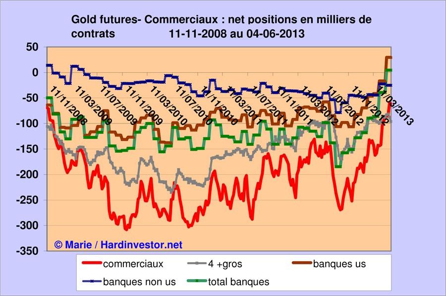 Marché or et argent /Comex / positions des bullions banks / infos en mensuel - Page 5 Gold_b12