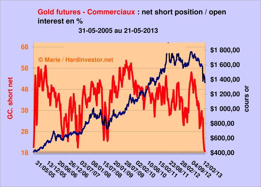 Cots Gold et silver au 21 mai 2013  Gold_c10