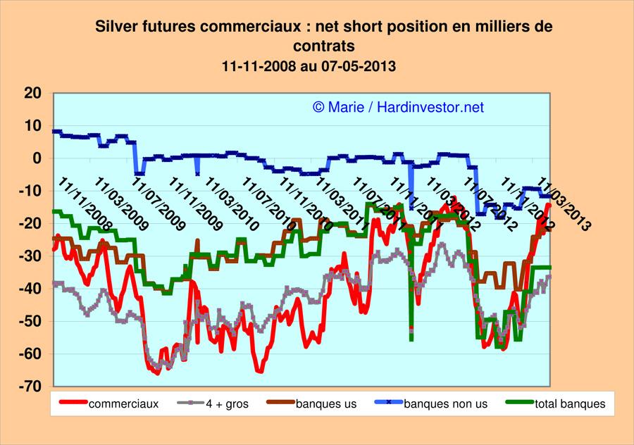 Marché or et argent /Comex / positions des bullions banks / infos en mensuel - Page 4 Silver10