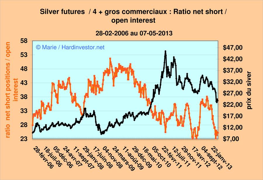 Marché or et argent /Comex / positions des bullions banks / infos en mensuel - Page 4 Silver11