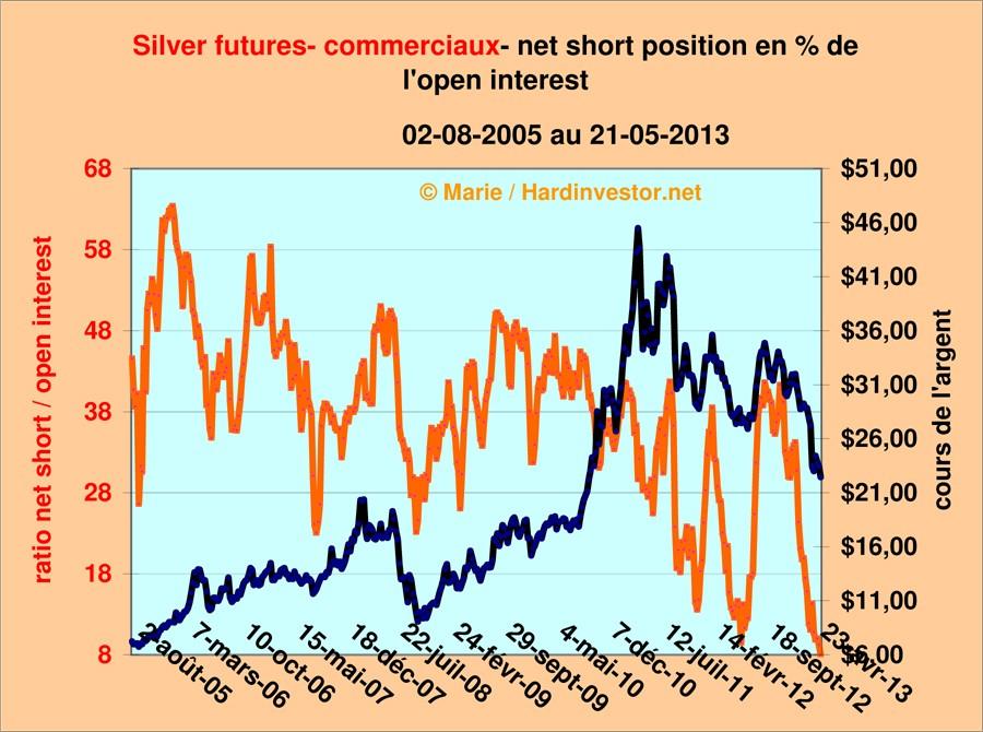 Cots Gold et silver au 21 mai 2013  Silver14