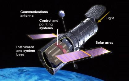 Les satellites en 4 grandes familles 15_hub10