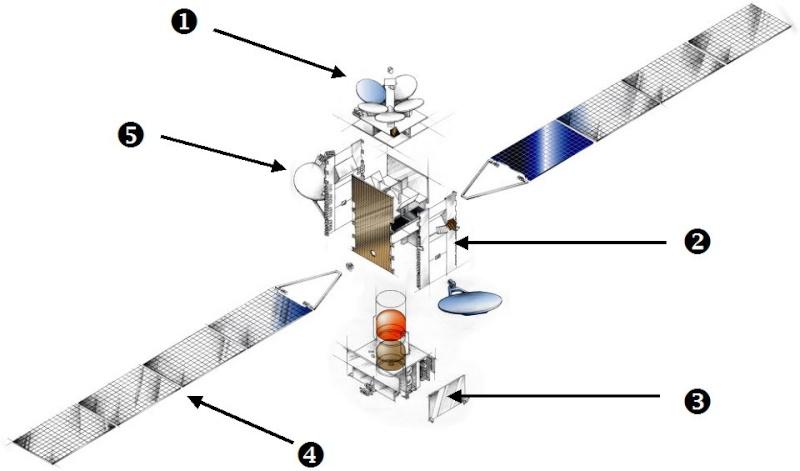 Les satellites en 4 grandes familles - Page 3 15_pla14