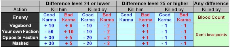 Karma, guide of the dragon blood counter (from a vet) 110