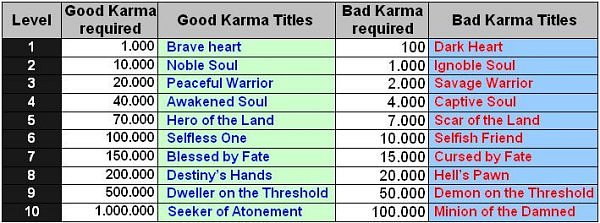 Karma, guide of the dragon blood counter (from a vet) 210