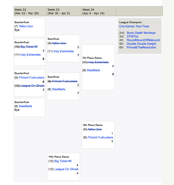 '08 - '09 Final Standings, Championship Bracket, and Consolation Bracket Consol10