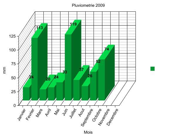 Vos observations de Météo chez vous - Page 2 Graph10