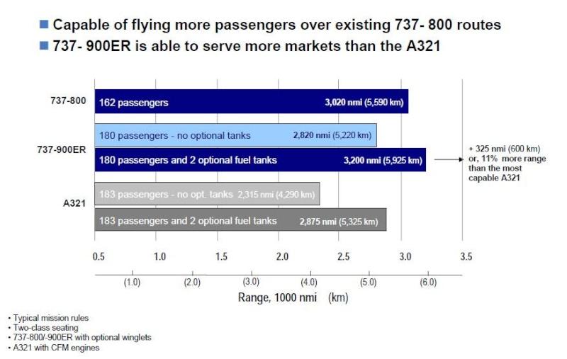 A321 et 737-900ER B737-910